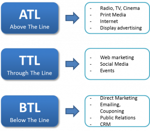 below the line vs viral marketing Advertising using games is a long-standing practice in the video game industry  various  which could assist promotion by word of mouth, or viral marketing   both through-the-line (ttl) and below-the-line (btl) marketing strategies.